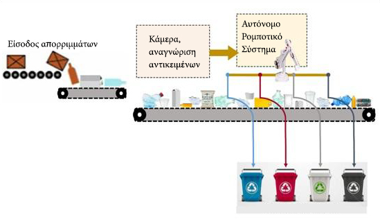 Το πρώτο ρομπότ για τη διαχείριση των απορριμμάτων ήρθε στο Ηράκλειο